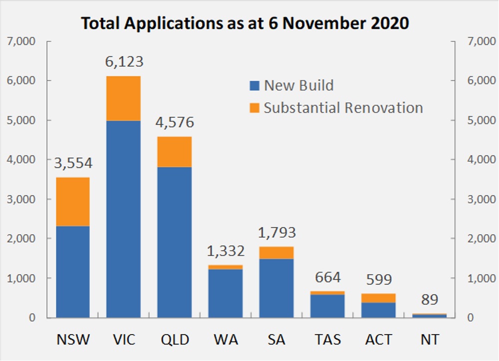 uptake of homebuilder grant - new home applications 2020
