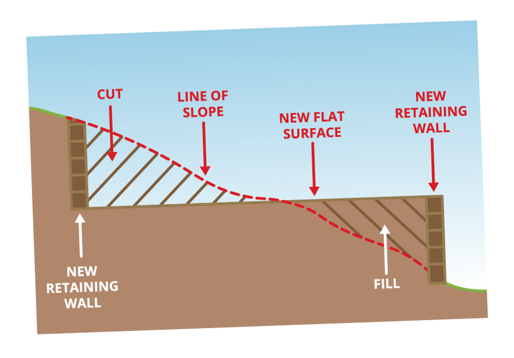 Cut and fill sloping block new build