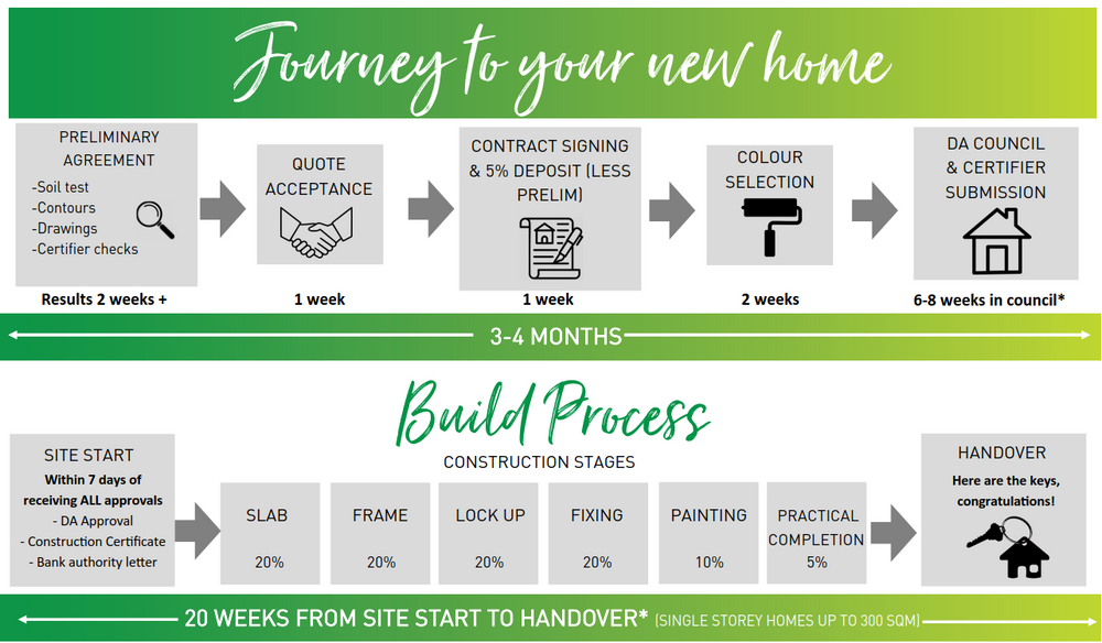 build timeline for new home - how long does it take to build