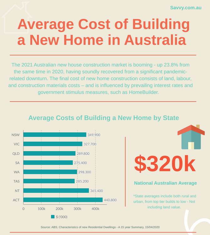 cost to build new home