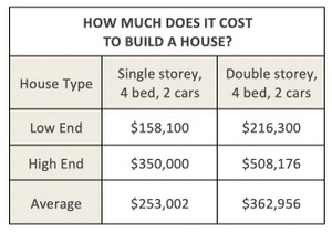 Average Costs to build a house