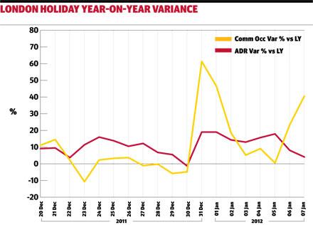London Holidays chart