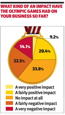 Olympics impact
