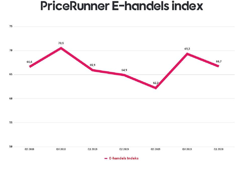 PriceRunners E-handelsindex udvikling over tid