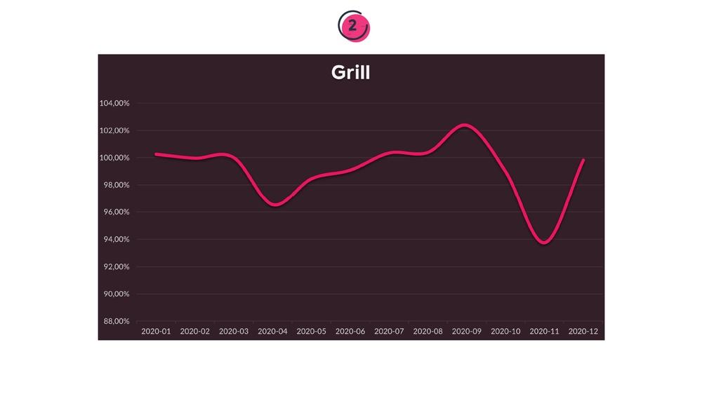 Prisen på grill i løbet af året