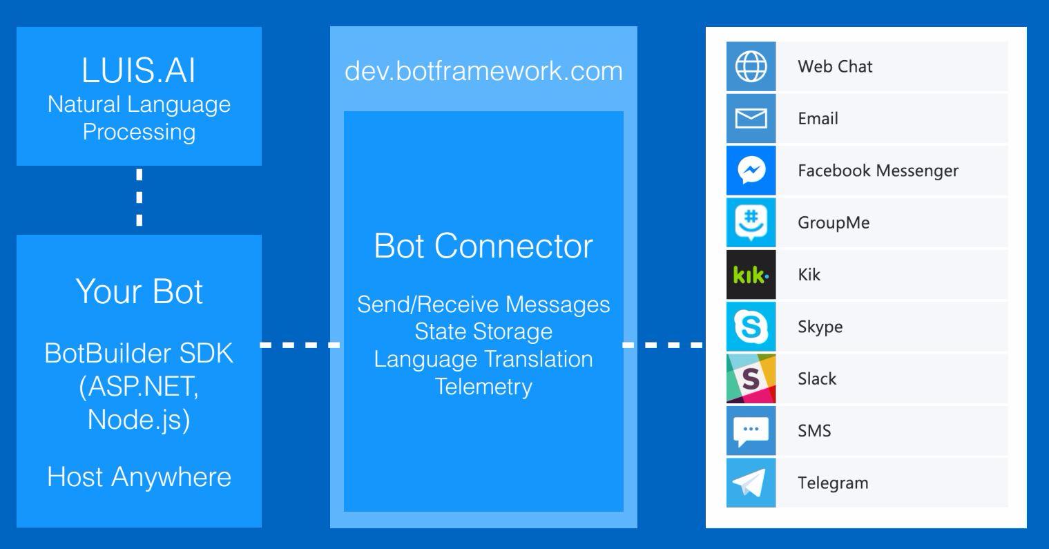 Chatbot development with Azure Bot Service