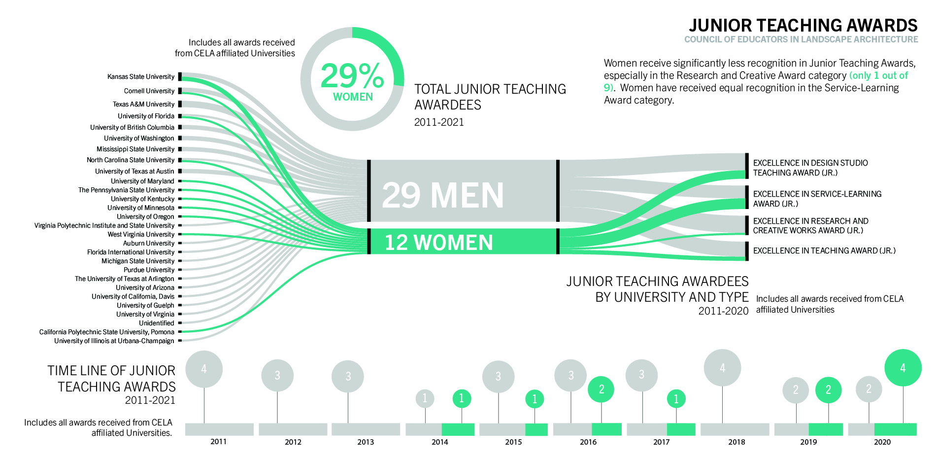 Junior Teaching Awards