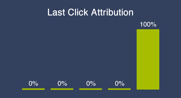Last Click Attribution Chart