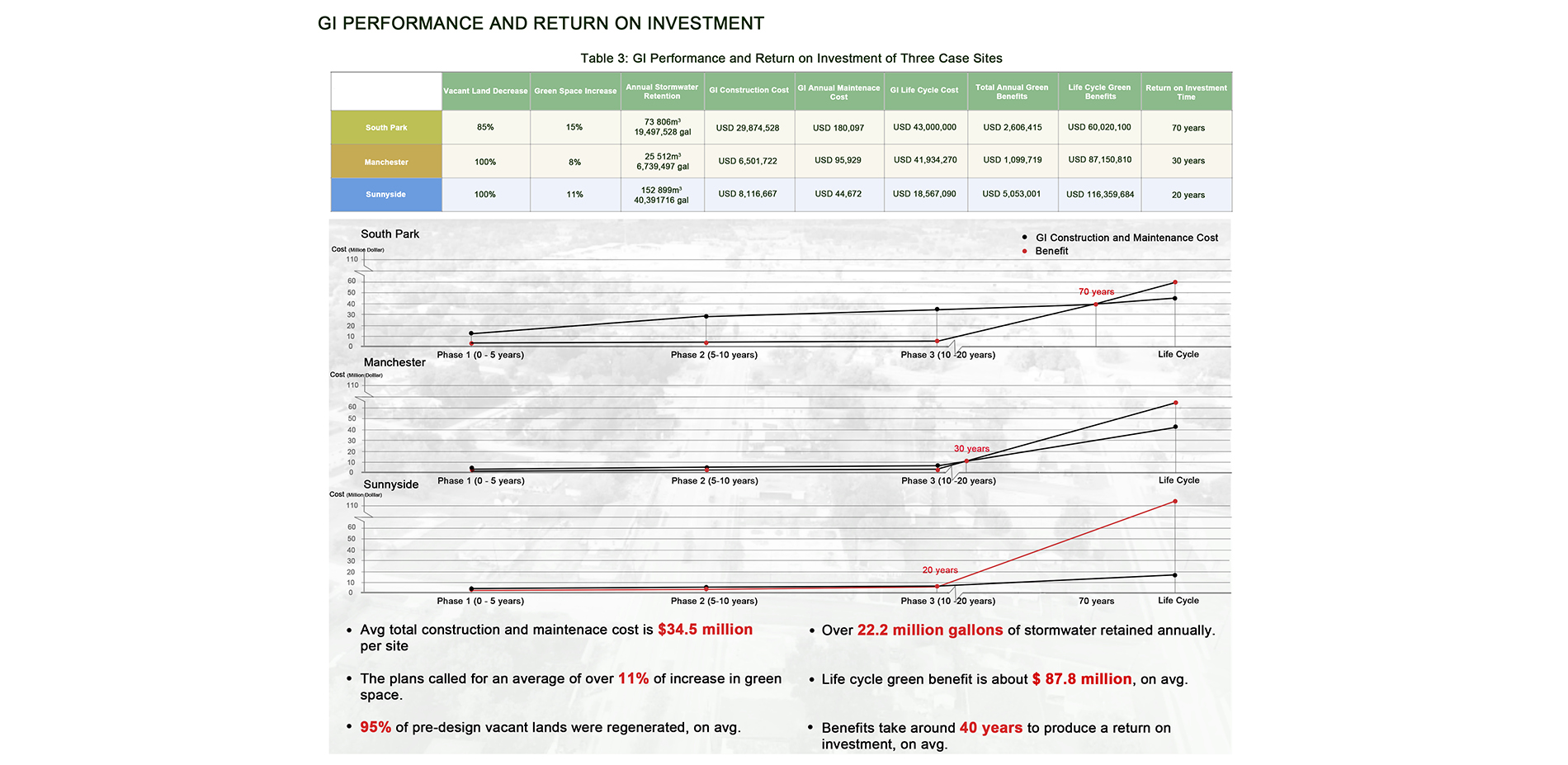 GI performance and return on investment