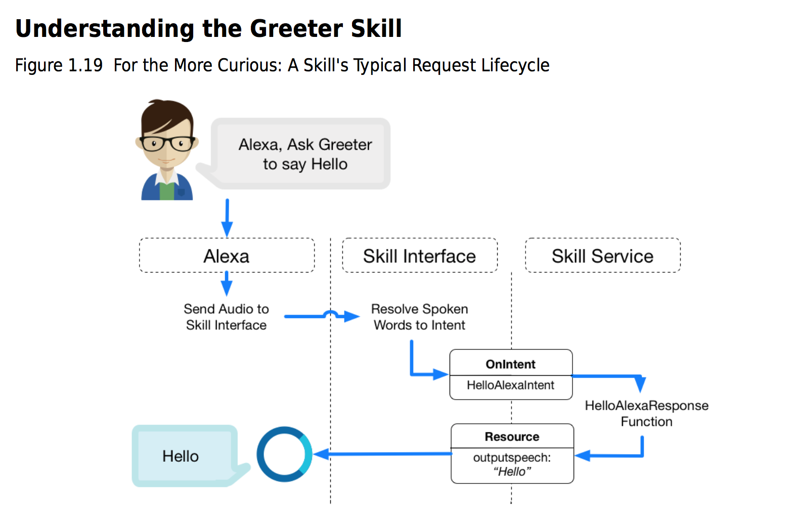 6 alexa_ understanding the Greeter Skill.png