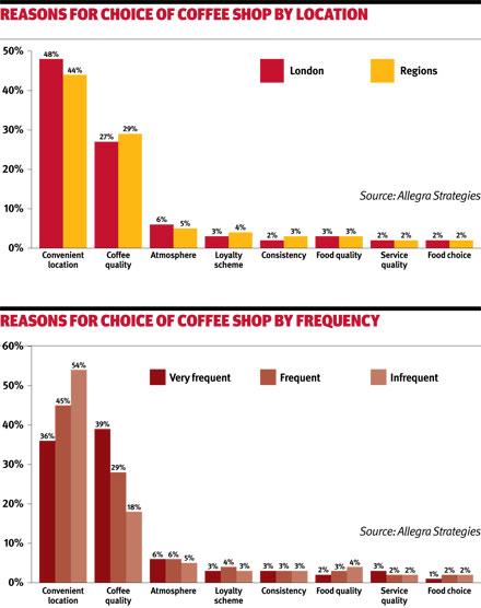 Choice of coffee shop graphs
