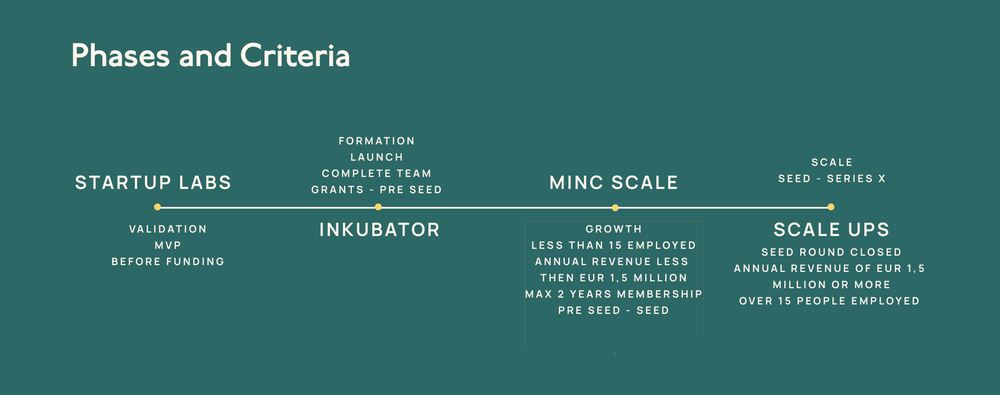 Phases for Minc Scale startups.