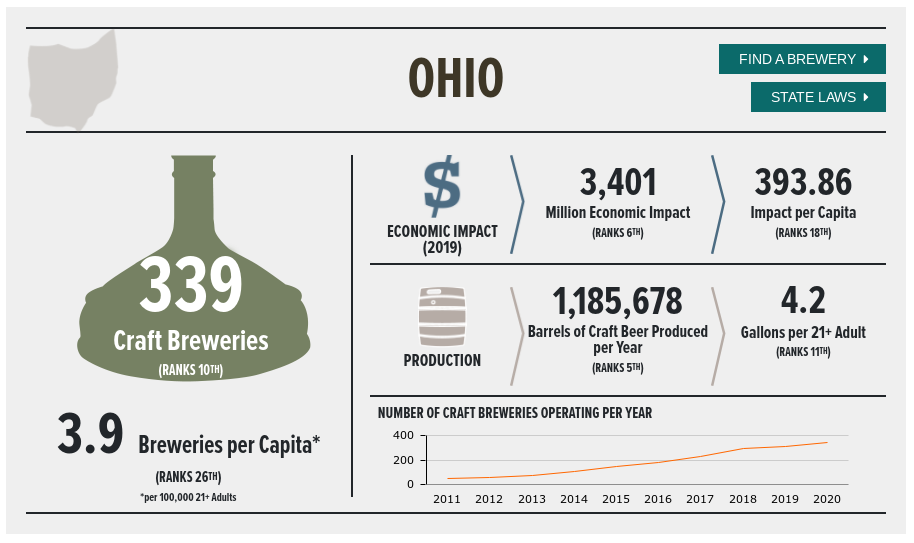 Craft Breweries in Ohio