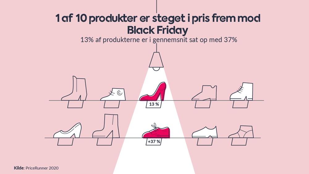 Black Friday 2020 - 1 af 10 produkter steget i pris