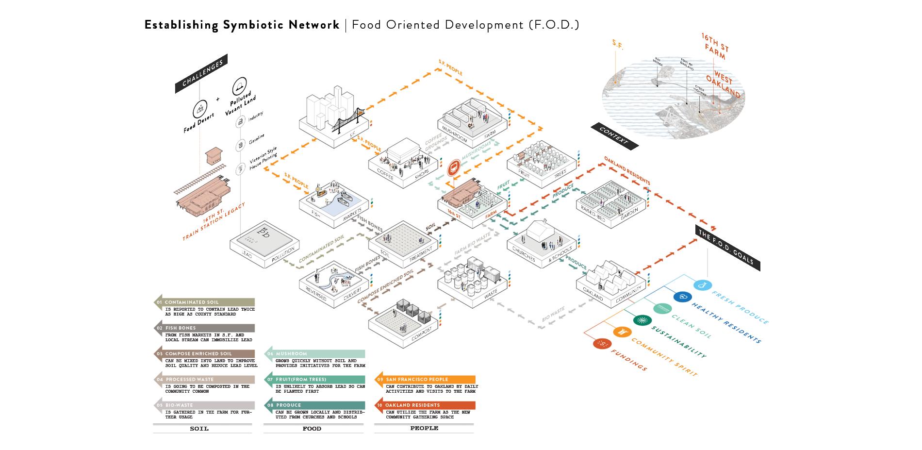 Establishing Symbiotic Network | Food Oriented Development (F.O.D.)