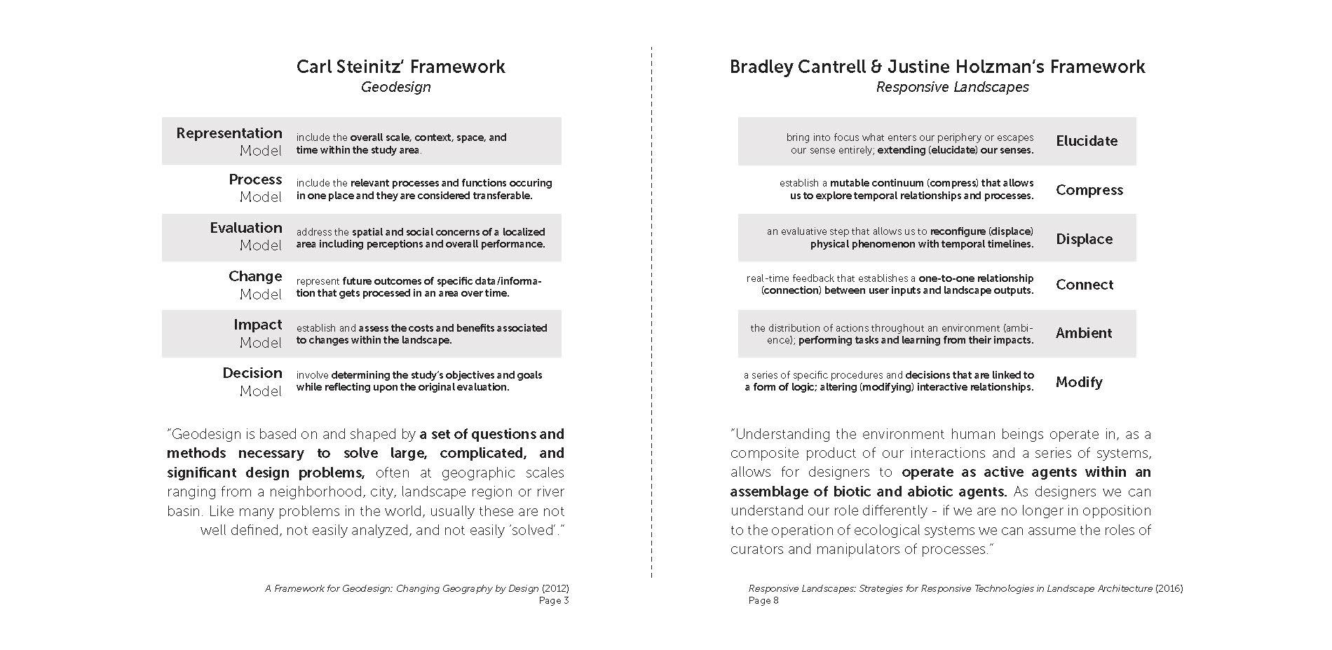Models as Manifestos versus Models as Heuristics