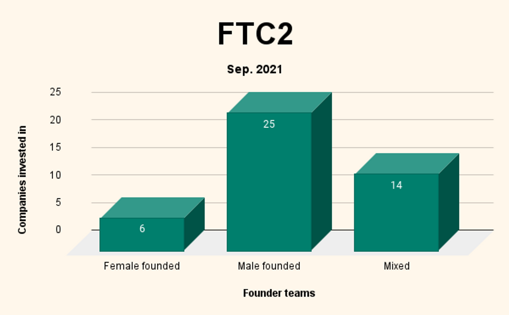 Fast Track Capital 2, Investment Scheme.