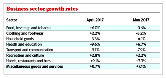 business-growth-rates