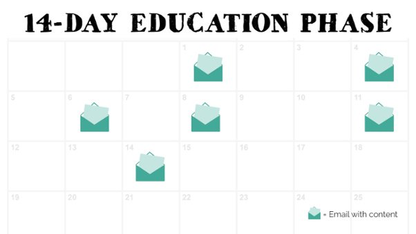 The Ultimate Guide to Launching Your Online Course, 14-day education phase calendar