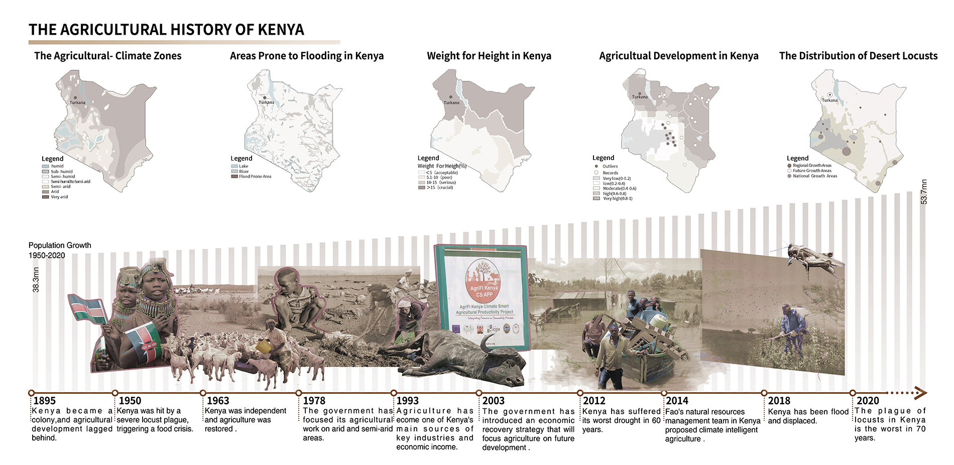 The agricultural history of Kenya