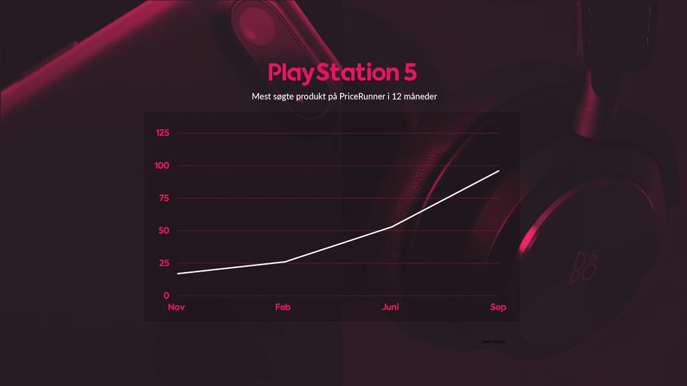 Danskernes desperate jagt efter PS5 viser sig i statistikken hos PriceRunner.