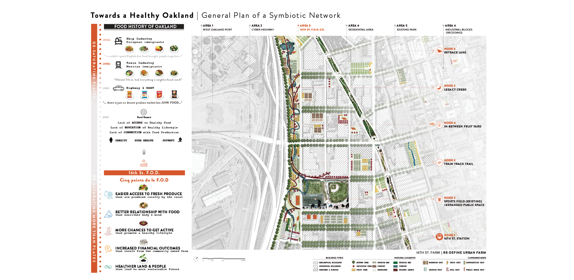 Towards a Healthy Oakland | General Plan of a Symbiotic Network