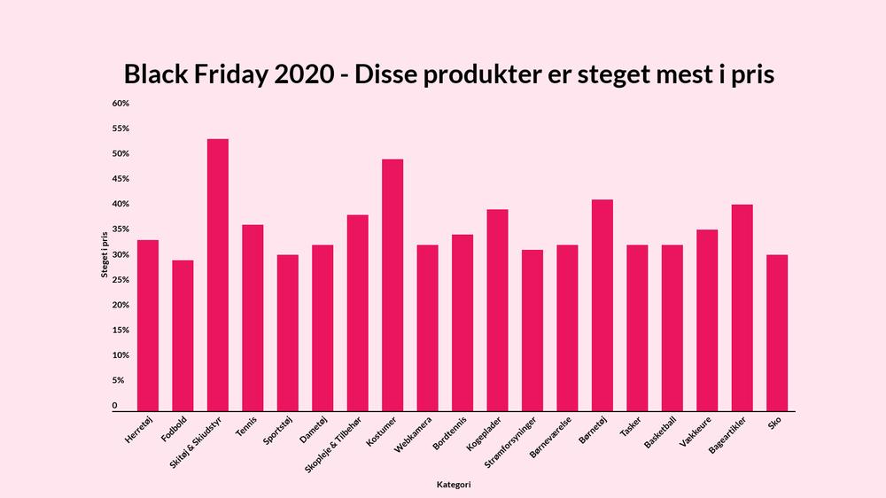 Black Friday - produkter sat mest op i pris