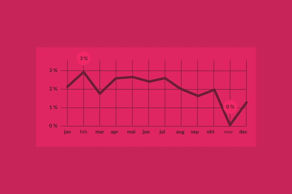 Februrar er billigste måned - PriceRunner