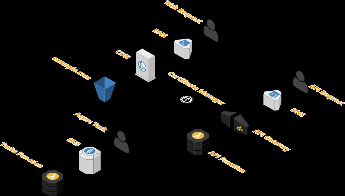 Serverless Stack—CI/CD—Blue-Green Deployments