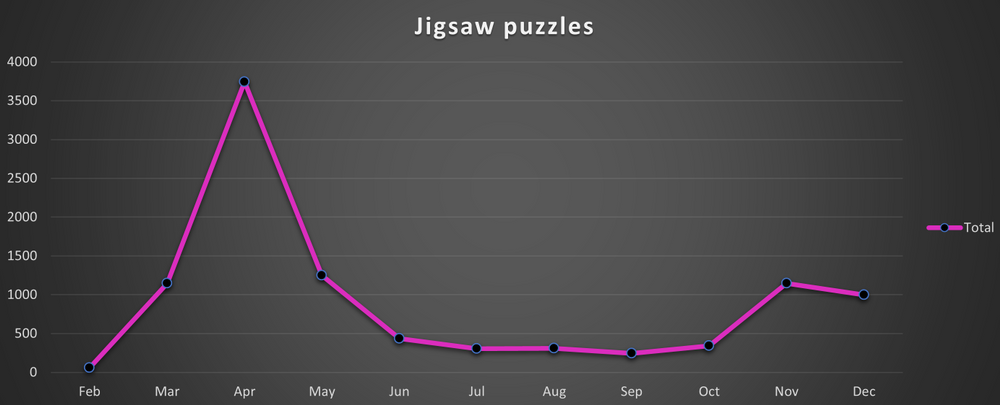Searches for puzzles