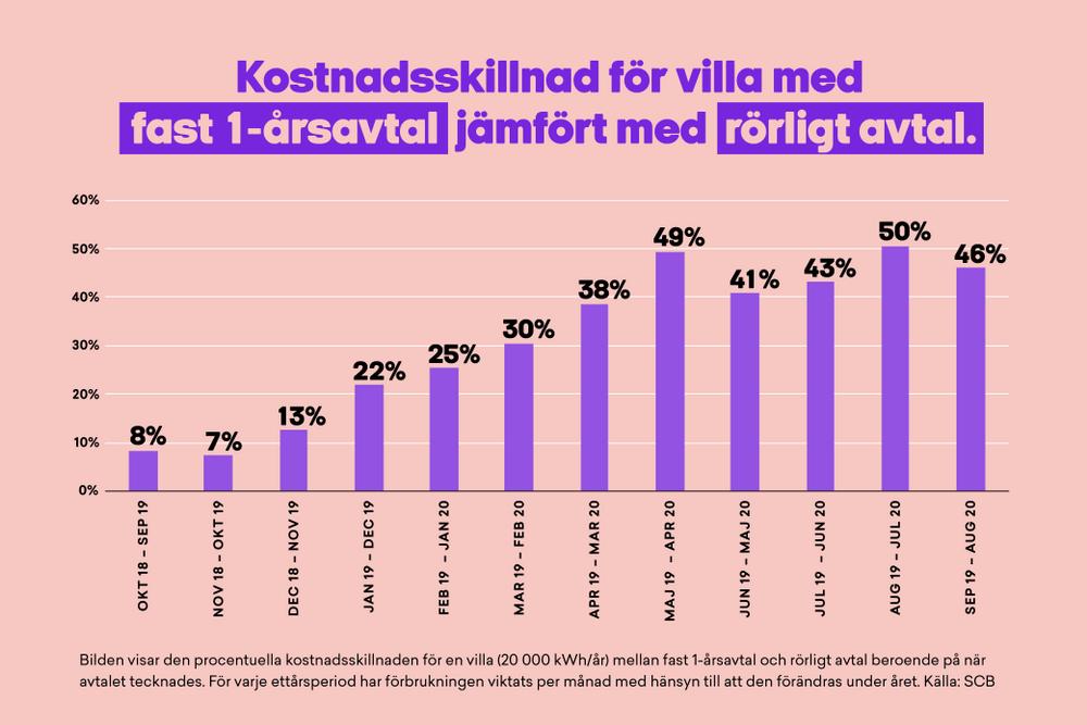 Kostnadsskillnad fast och rörligt elpris 2020 i Sverige.