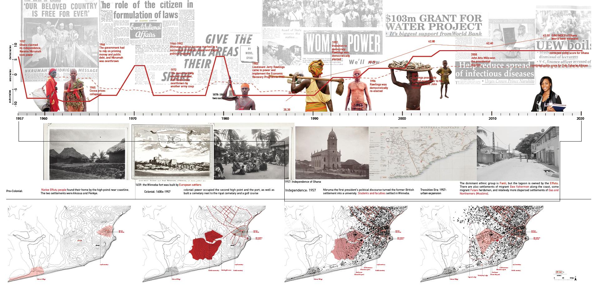 Urbanization and Social Transition